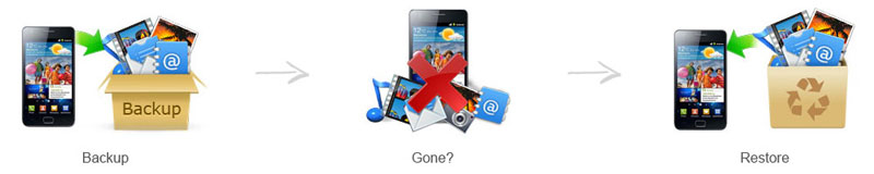 Data recovery app for android download
